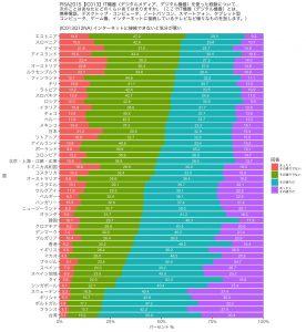 PISA2015_IC013Q12NAのグラフ